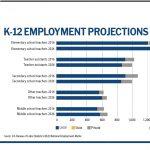 K-12 Infographic excerpt