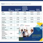 Health Human Services Workforce